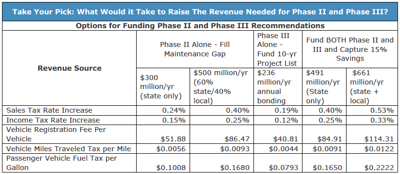 Take Your Pick: What Would it Take to Raise The Revenue Needed for Phase II and Phase III?