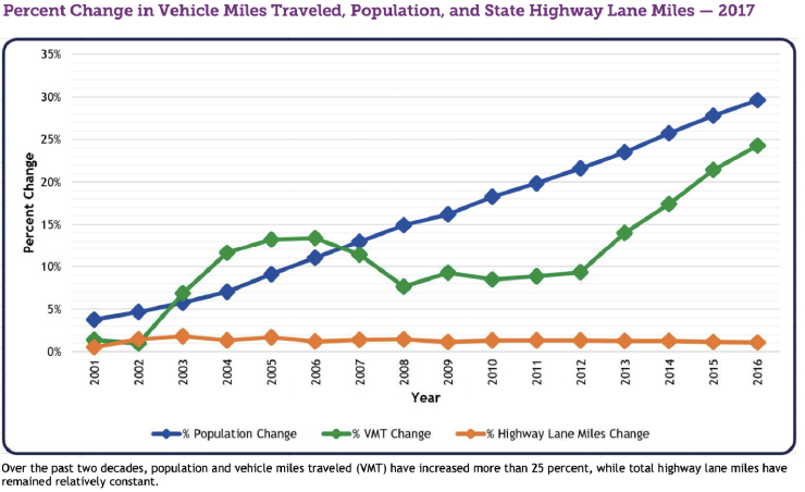 Percent Change in Vehicle Miles Traveled, Population, and State Highway Lane Miles – 2017