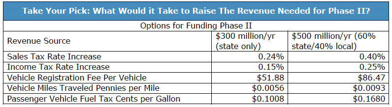 Take Your Pick: What Would it Take to Raise The Revenue Needed for Phase II?
