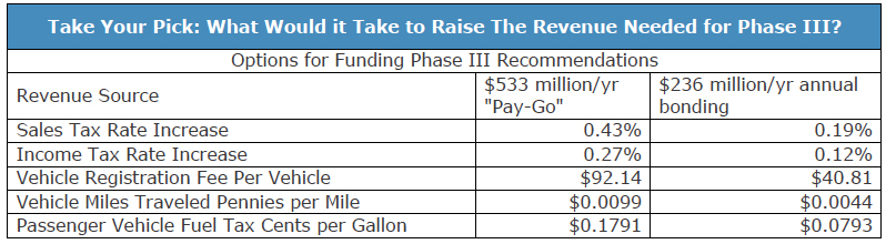 Take Your Pick: What Would it Take to Raise The Revenue Needed for Phase III?