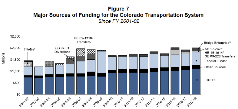 Major Sources of Funding for the Colorado Transportation System