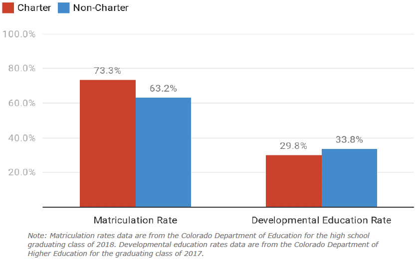 Figure 10: Charter and Non-Charter School Postsecondary Matriculation and Readiness