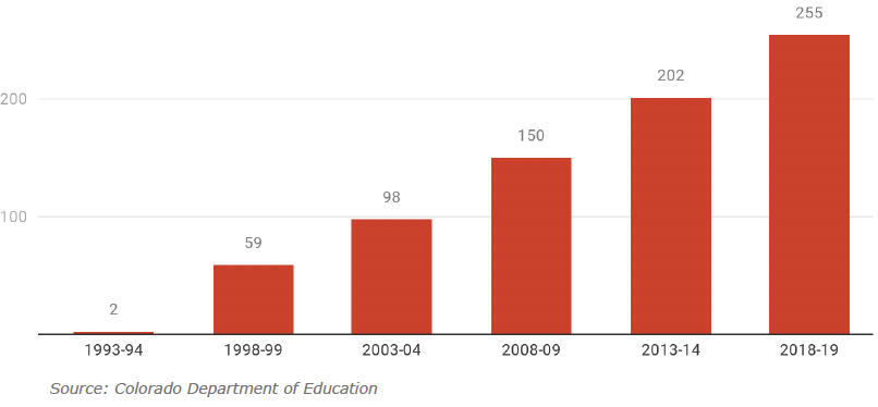 Figure 2: Number of Public Charter Schools Operating in Colorado Over Time