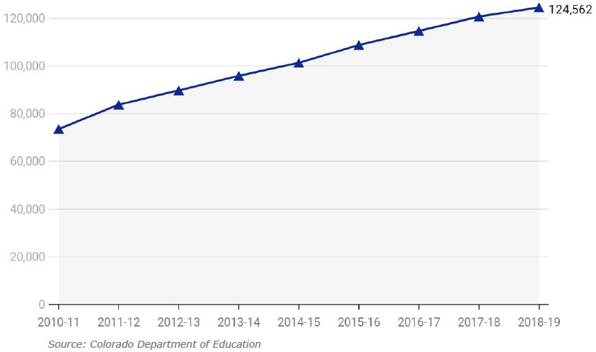 Figure 3: Charter School Enrollment Over Time