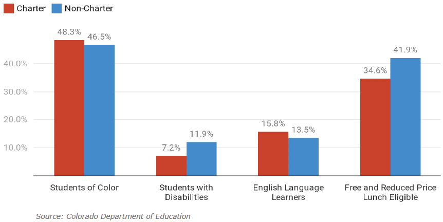 Figure 4: Enrollment in Charter and Non-Charter Schools by Student Characteristics, 2018-19