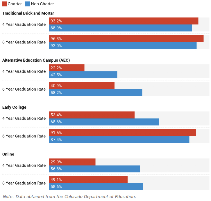 Figure 6: Charter and Non-Charter Graduation Rates by School Type, 2019