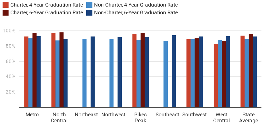 Figure 7: Charter and Non-Charter School Graduation Rates by Region, 2019
