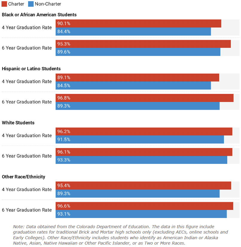 Figure 8: Charter and Non-Charter School Graduation Rates by Race/Ethnicity, 2019