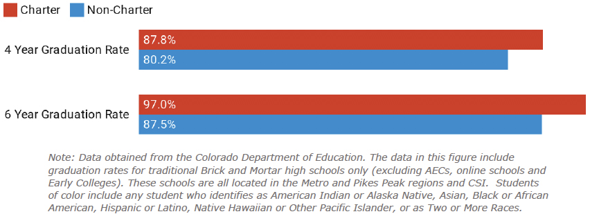 Figure 9: Graduation Rates for Students of Color at Charter and Non-Charter Schools with over 70% Students of Color
