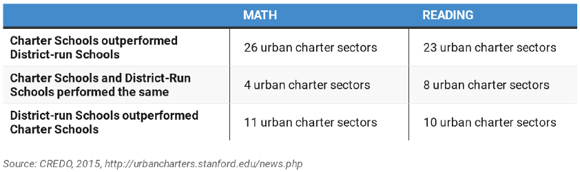 Table 1: Findings from the Center for Research on Education Outcomes (CREDO)'s Urban Charter Schools Report, 2015