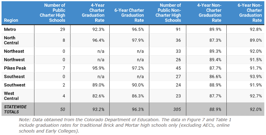 Table 2: Detailed Table of Charter and Non-Charter School Graduation Rates by Region, 2019