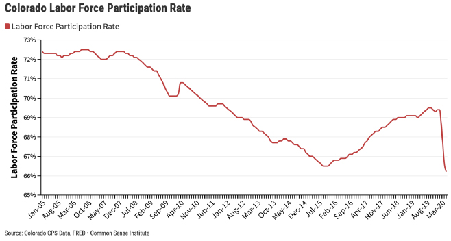 Figure 1 – Colorado Labor Force Participation Rate