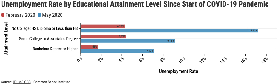 Figure 10 – Labor Force Participation Rate and Unemployment Rate by Educational Attainment Level