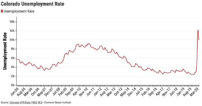 Figure 2 – Colorado Unemployment Rate