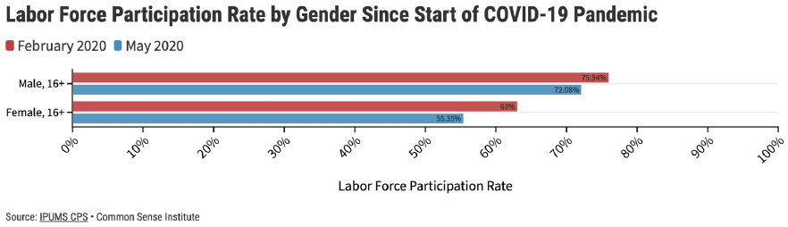 Figure 3 – Labor Force Participation by Gender