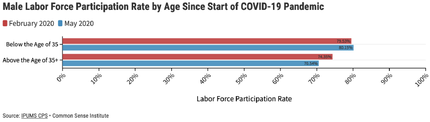 Figure 5 – Male Labor Force Participation Rate and Unemployment Rate by Age
