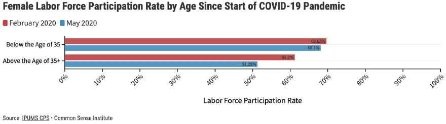 Figure 7 – Female Labor Force Participation Rate by Age