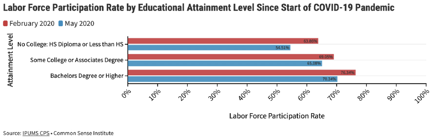 Figure 9 – Labor Force Participation Rate and Unemployment Rate by Educational Attainment Level