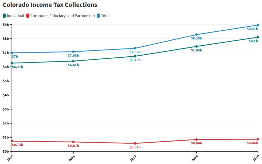 Colorado Income Tax Collections