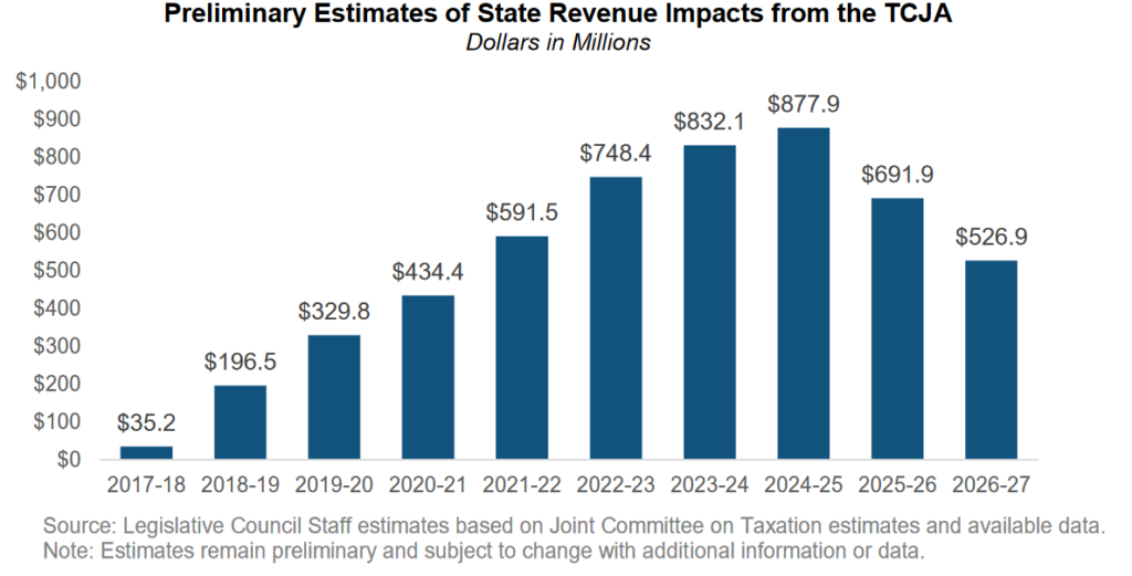 Preliminary Estimates of State Revenue Impacts from the TCJA