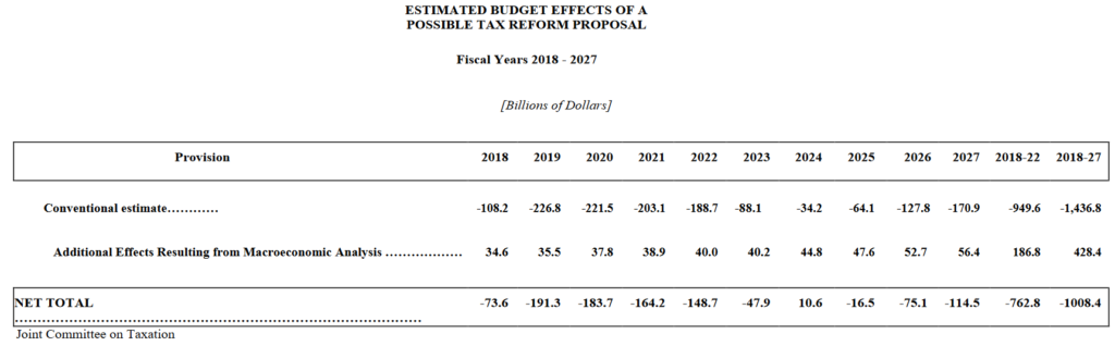 Estimated Budget Effects of a Possible Tax Reform Proposal