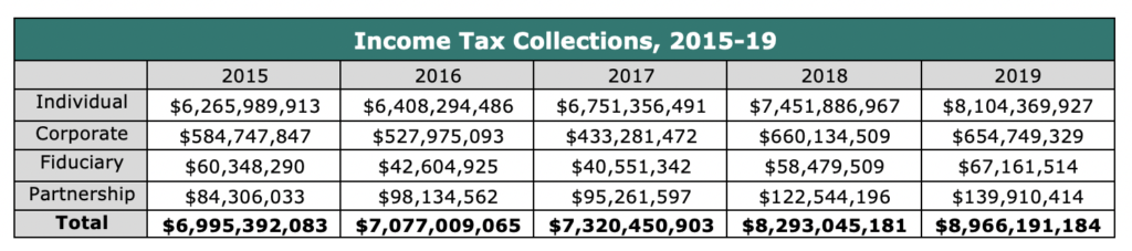 Income Tax Collections, 2015-19