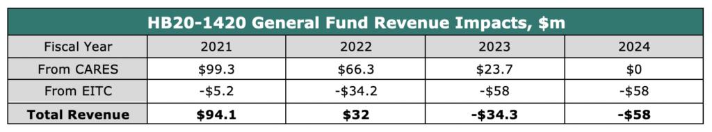 HB20-1420 General Fund Revenue Impacts, $m