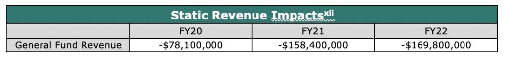 Static Revenue Impacts