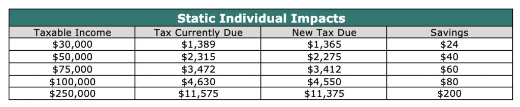 Static Individual Impacts