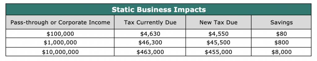 Static Business Impacts