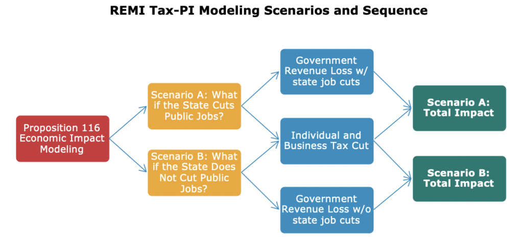 REMI Tax-PI Modeling Scenarios and Sequence