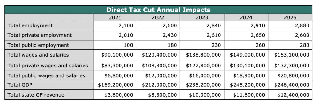 Direct Tax Cut Annual Impacts