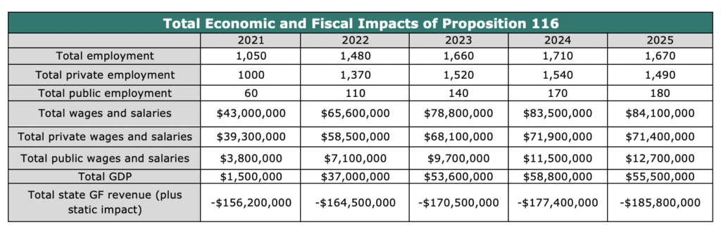 Total Economic and Fiscal Impacts of Proposition 116