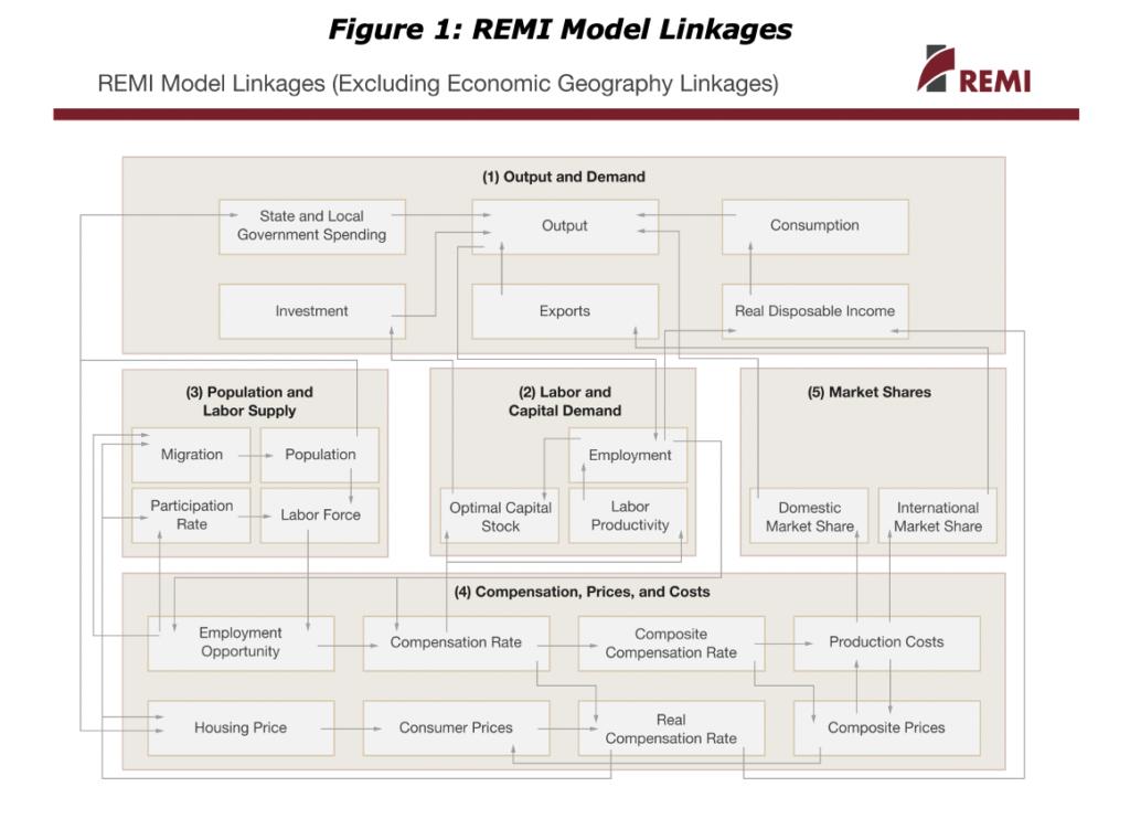 Figure 1: REMI Model Linkings