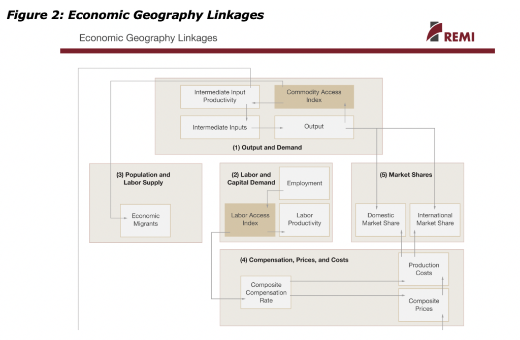 Figure 2: Economic Geography Linkages