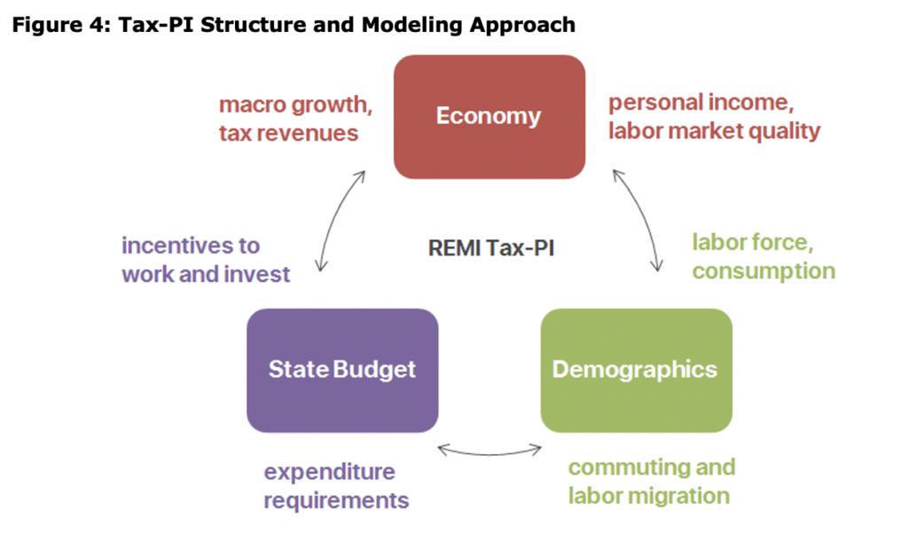 Figure 4: Tax-PI Structure and Modeling Approach