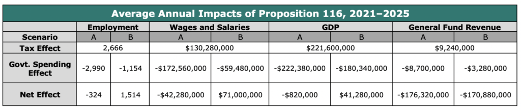 Average Annual Impacts of Prop. 116