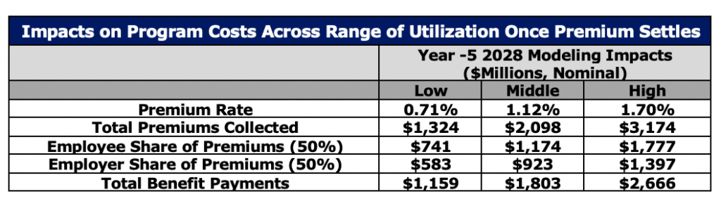 Impacts on Program Costs Across Range of Utilization Once Premium Settles