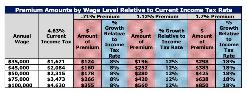 Premium Amounts by Wage Level Relative to Current Income Tax Rate
