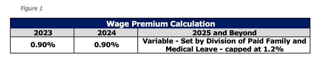 Figure 1 Wage Premium Calculation