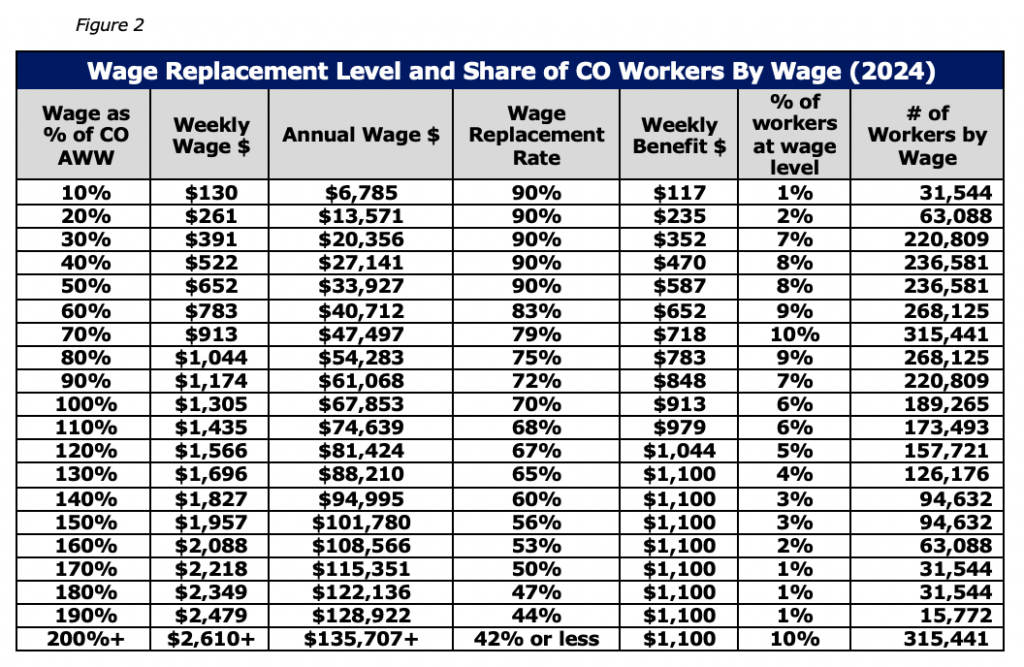 Figure 2 Wage Replacement Level and Share of CO Workers By Wage (2024)