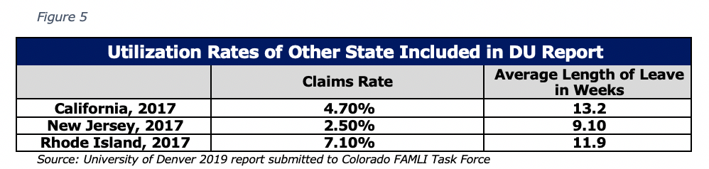 Figure 5 Utilization Rates of Other State Included in DU Report