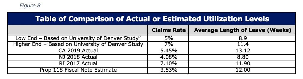 Table of Comparison of Actual or Estimated Utilization Levels Figure 8