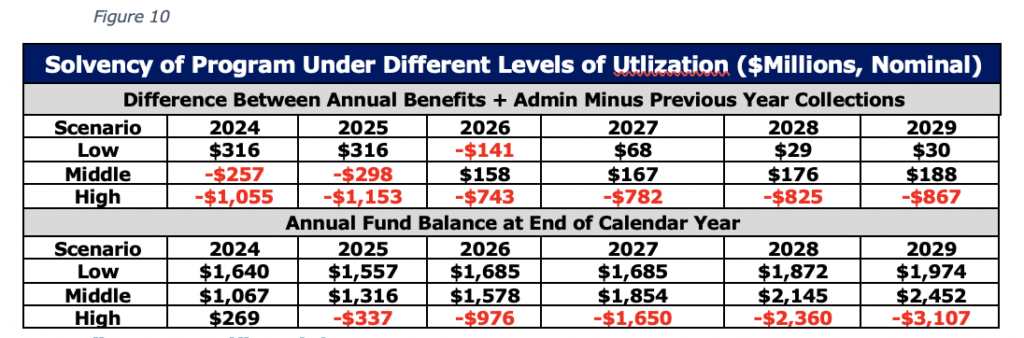 Figure 10 Solvency of Program Under Different Levels of Utlization ($Millions, Nominal)