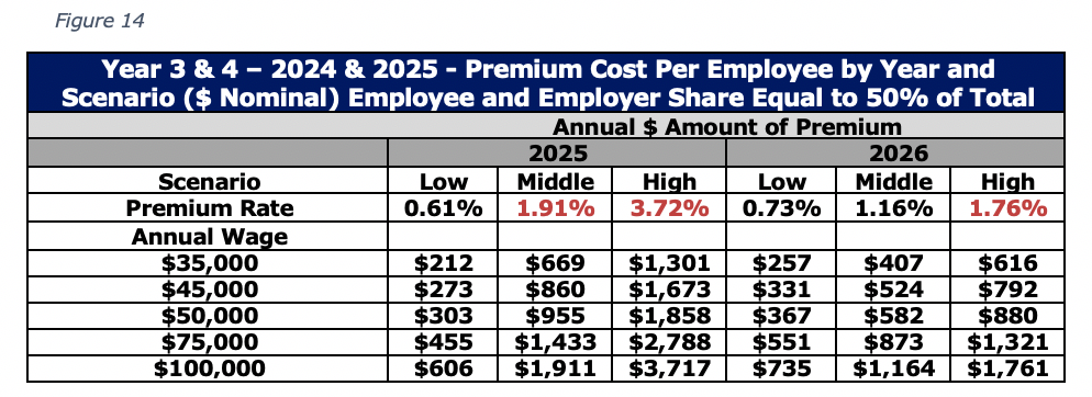 Figure 14 Year 3 & 4 – 2024 & 2025 - Premium Cost Per Employee by Year and Scenario ($ Nominal) Employee and Employer Share Equal to 50% of Total