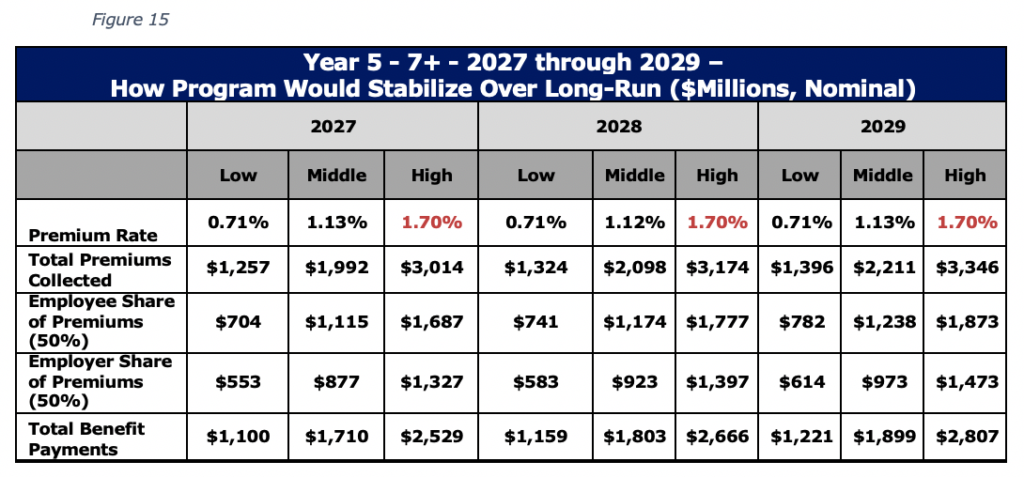 Figure 15 Year 5 - 7+ - 2027 through 2029 – How Program Would Stabilize Over Long-Run ($Millions, Nominal)