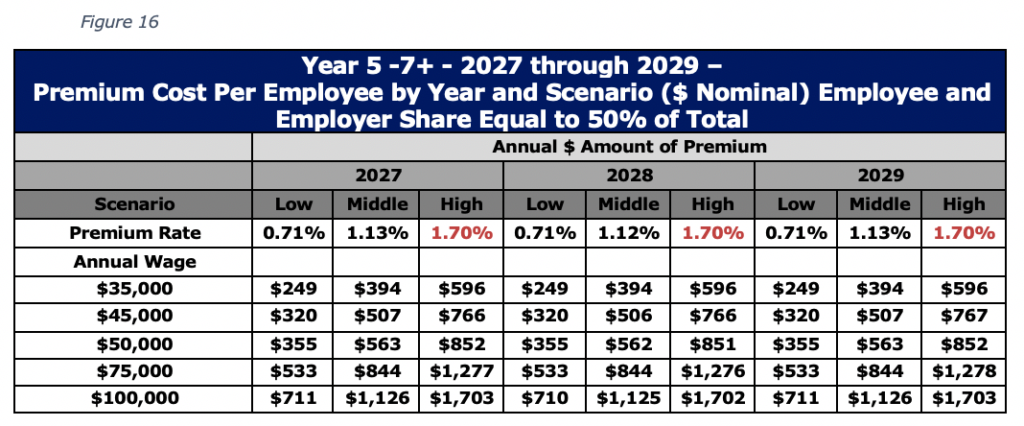 Figure 16 Year 5 -7+ - 2027 through 2029 – Premium Cost Per Employee by Year and Scenario ($ Nominal) Employee and Employer Share Equal to 50% of Total