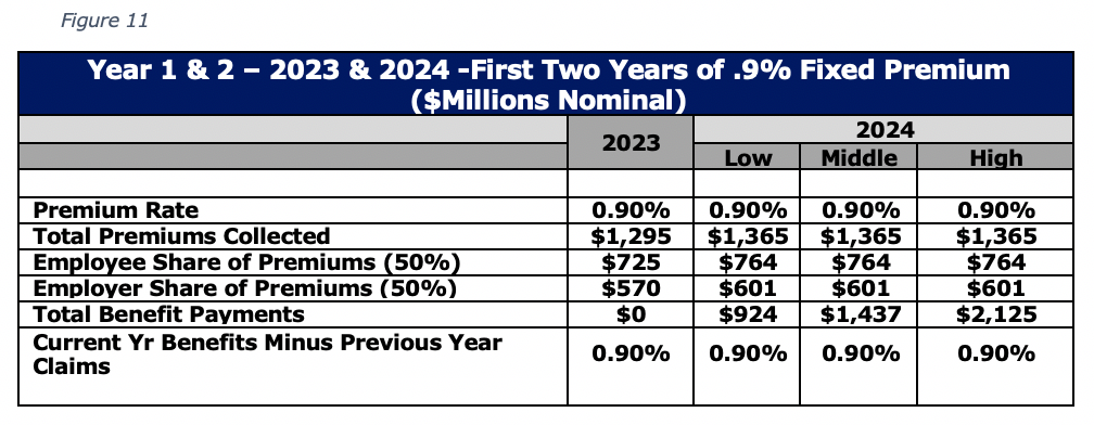 Figure 11 Year 1 & 2 – 2023 & 2024 -First Two Years of .9% Fixed Premium ($Millions Nominal)