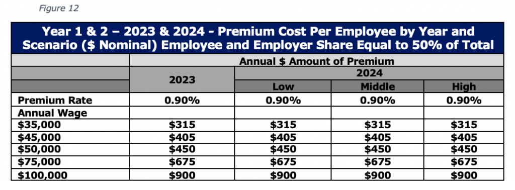 Figure 12 Year 1 & 2 – 2023 & 2024 - Premium Cost Per Employee by Year and Scenario ($ Nominal) Employee and Employer Share Equal to 50% of Total