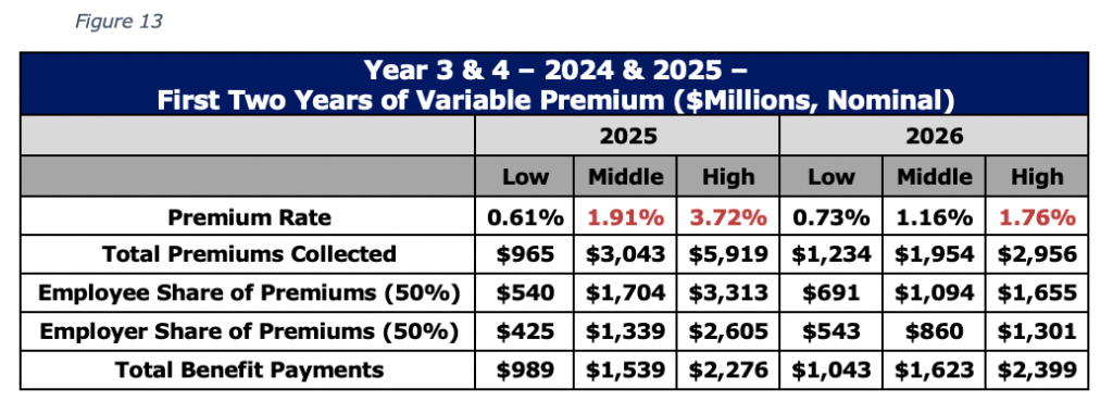 Year 3 & 4 – 2024 & 2025 – First Two Years of Variable Premium ($Millions, Nominal)